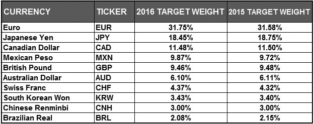BBDXY_Target_Weights_2016bw