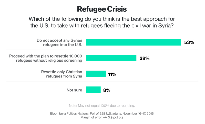Image result for poll syrian refugees