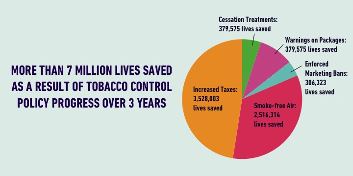 More than 7 million lives saved as a result of tobacco control policies