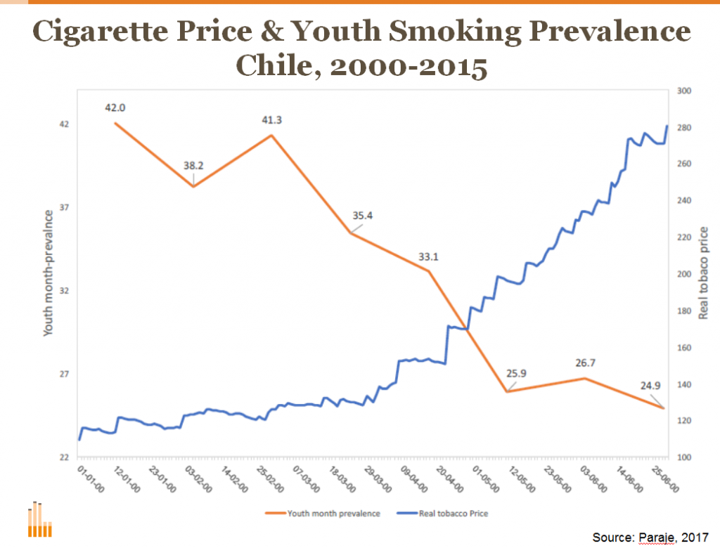 Cigarette Graph