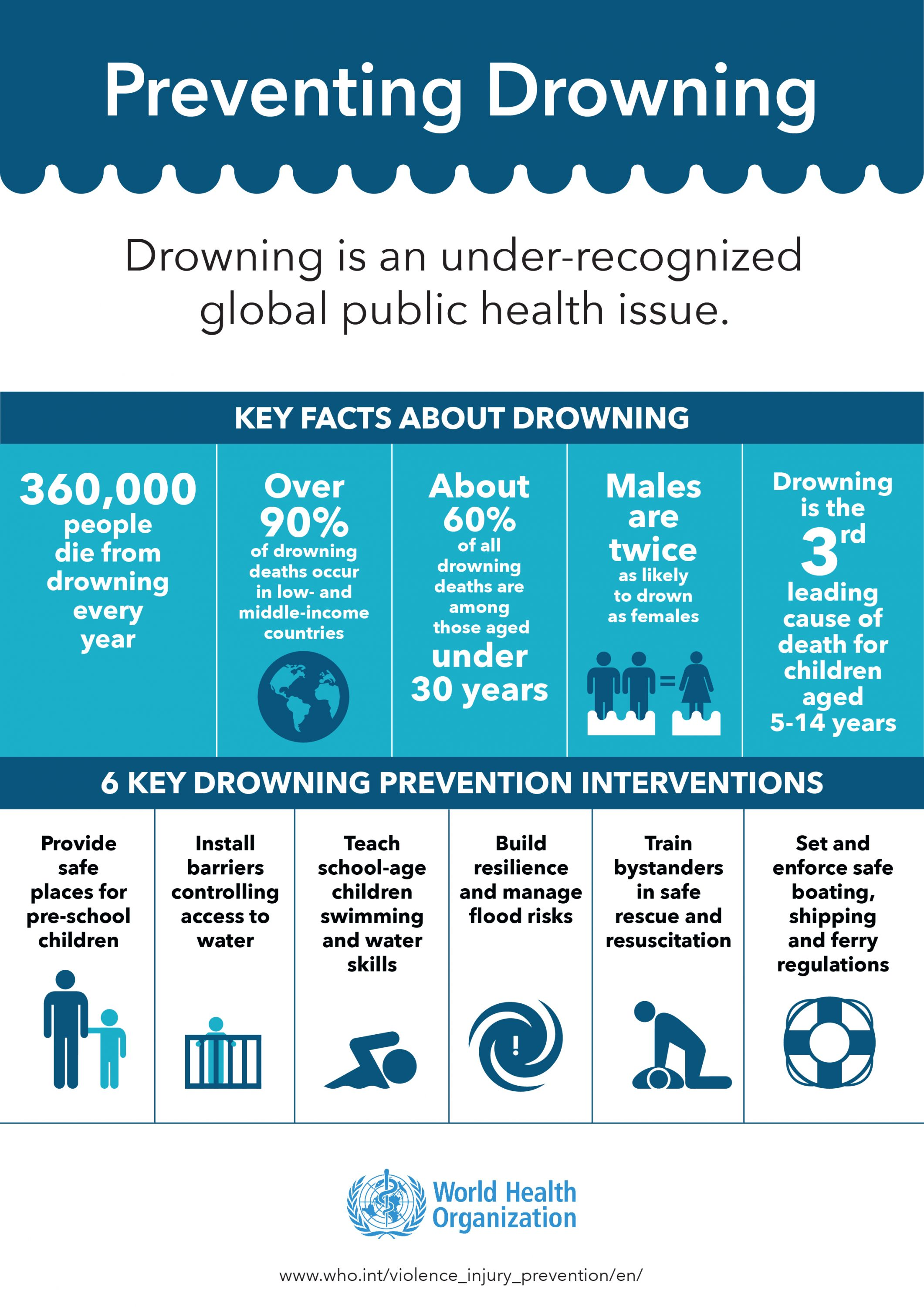 Preventing Drowning Bloomberg Philanthropies