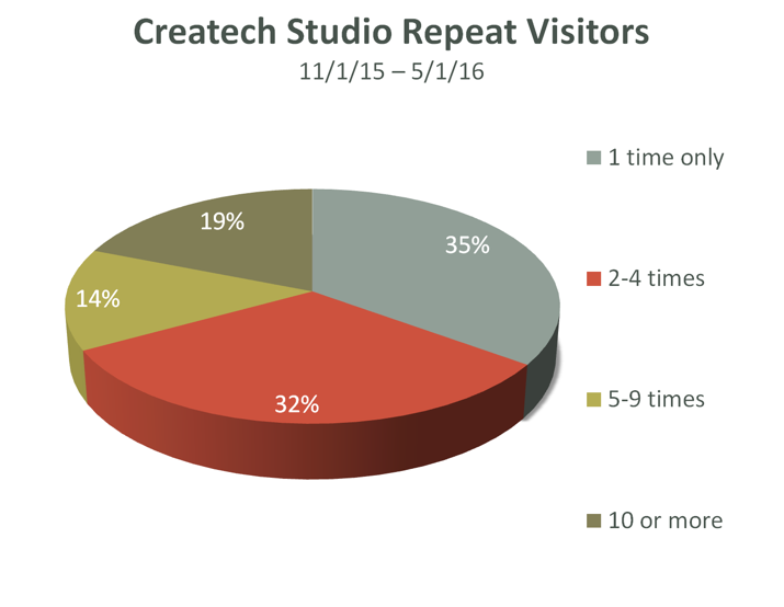 Pie chart showing repeat visitors for Createch, a teen program at the Saint Paul Public Library