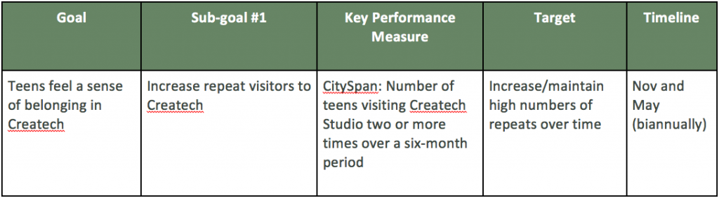 Screenshot of goal chart for Createch, a teen program at the Saint Paul Public Library