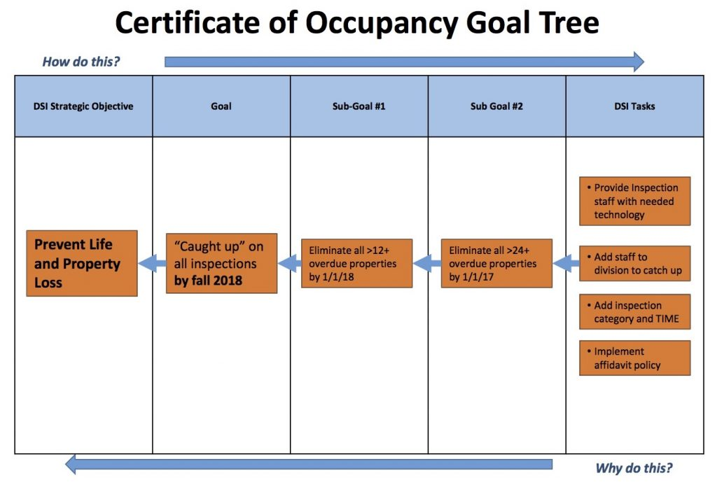 Fire Safety Goal Tree