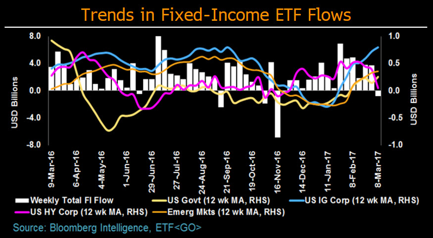 Etf trading report treasury emerging market bond etfs in
