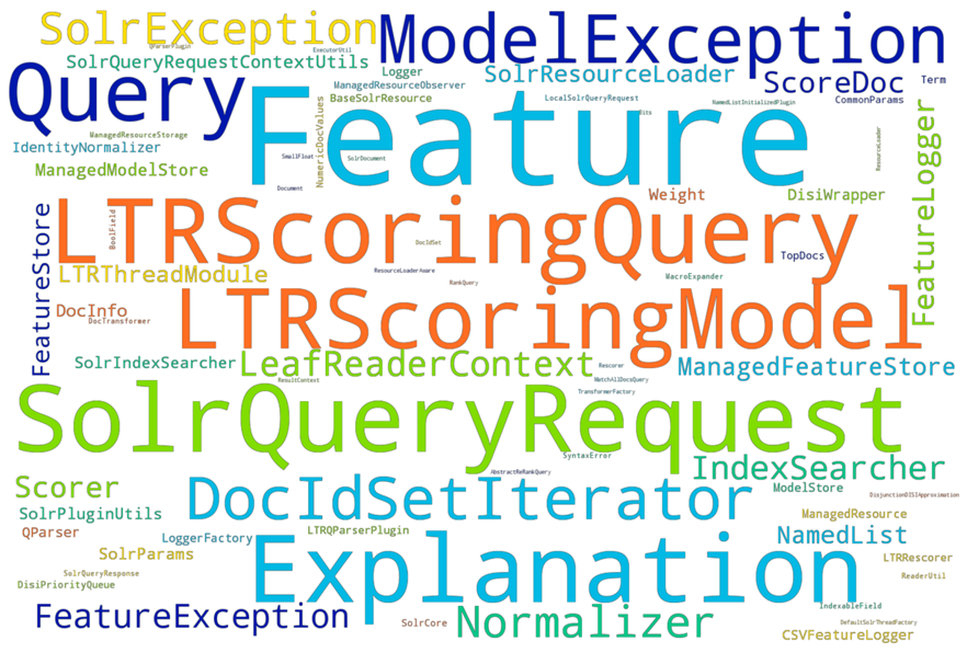 This word cloud shows the classes used by the Learning-to-Rank plug-in; the more frequently a class is mentioned in the code, the more prominent its visualization.
