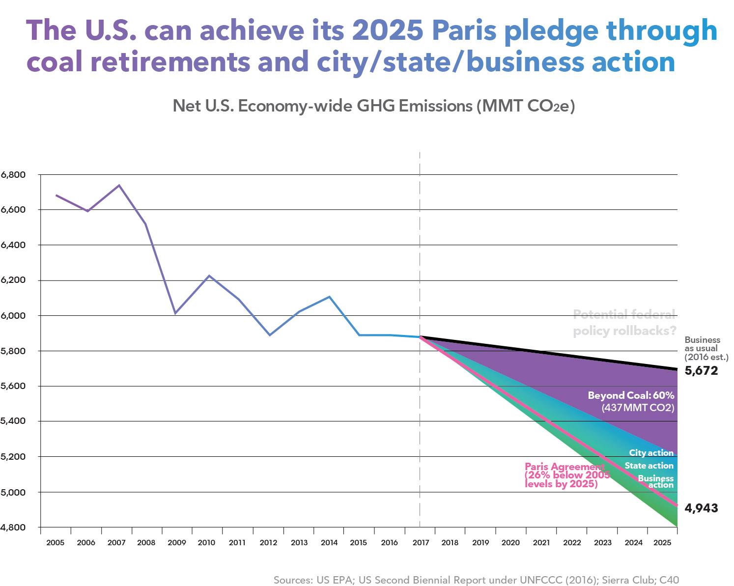 Emissions v3