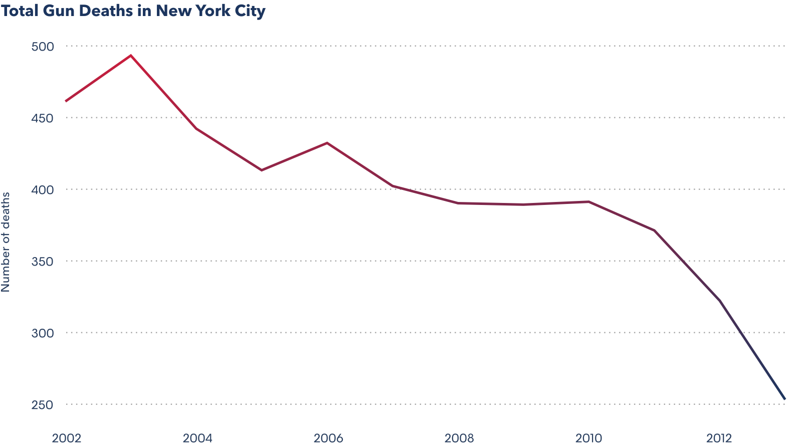 Source: Summary of Vital Statistics for the City of New York 2002-2013