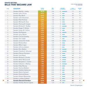 Senate laws passed shows Bernie second to bottom