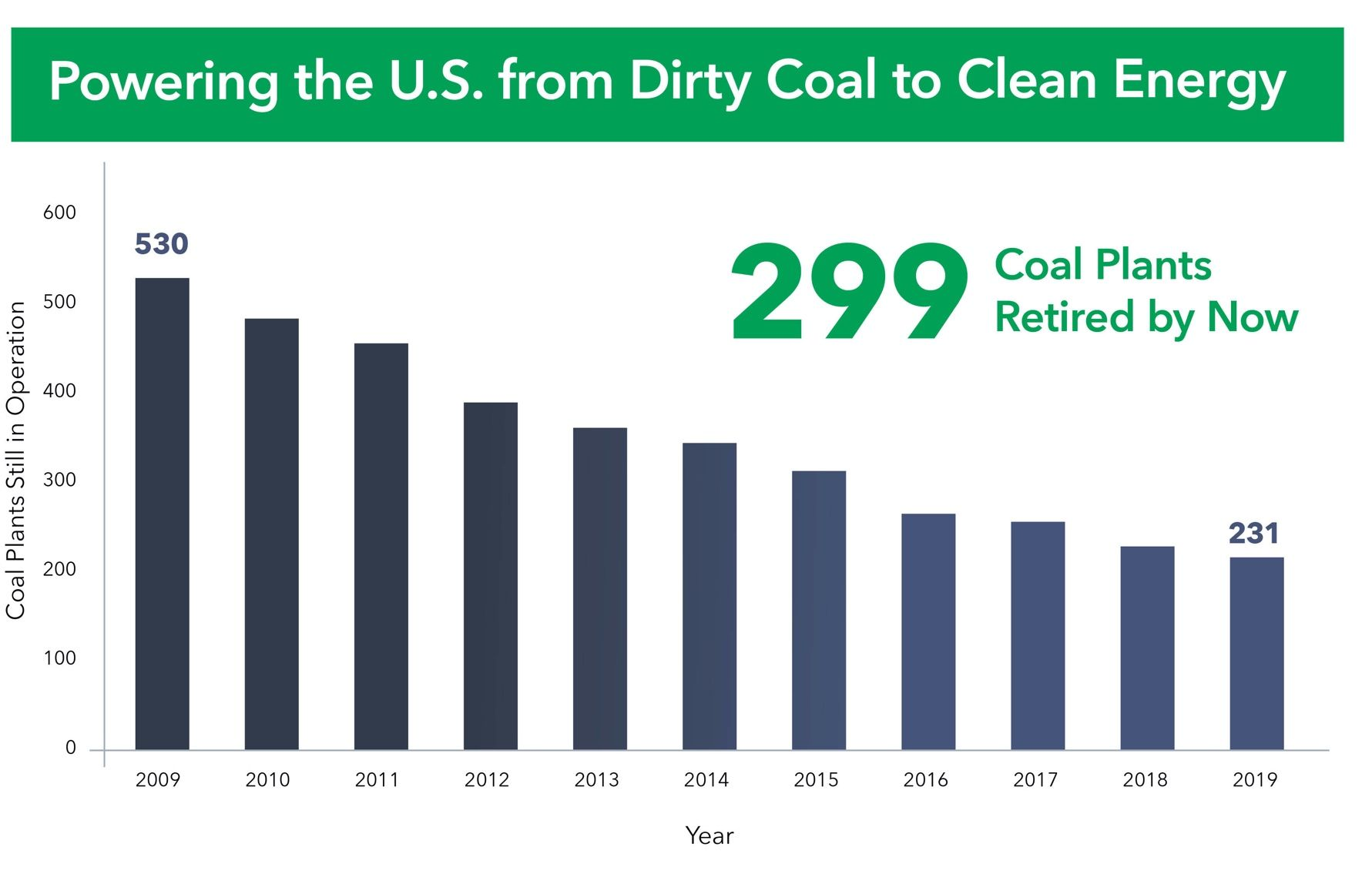 Powering the U.S. from Dirty Coal to Clean Energy