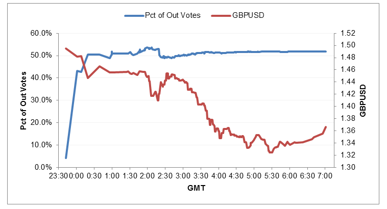 Percentage of votes for Brexit (leaving EU) vs GBPUSD on June 24, 2016.