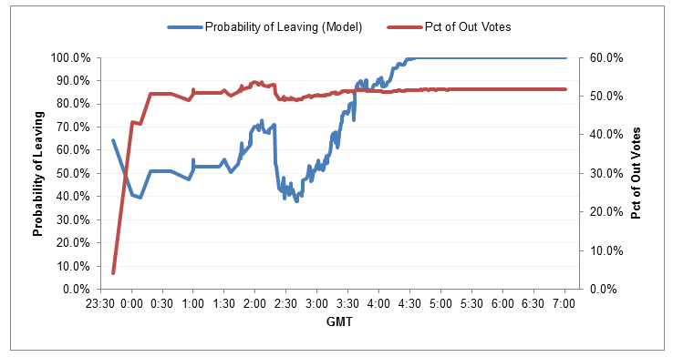 Figure 3. Probability of a Brexit from the model vs percentage of votes for leaving.