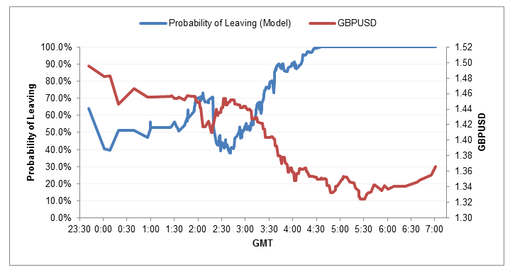 Figure 4. Probability of a Brexit from the model vs GBPUSD.