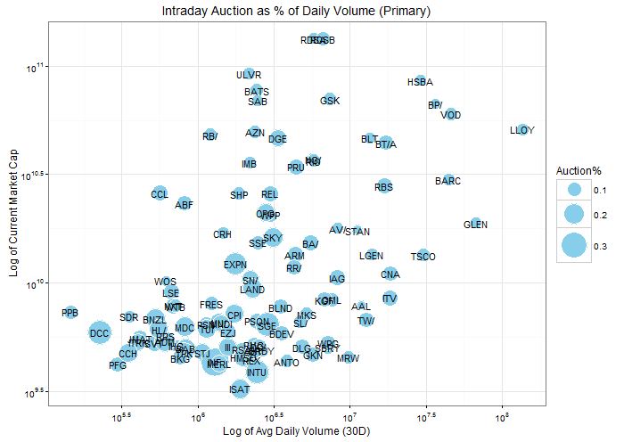 Distribution of auction percentage across stocks in the FTSE 100