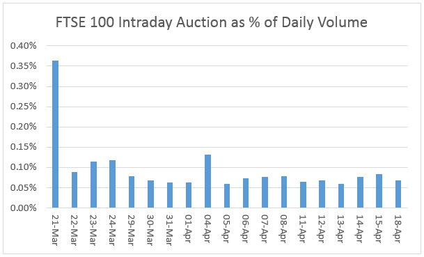 Auction % over time