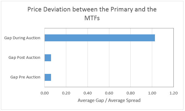 MTF prices diverge from the primary