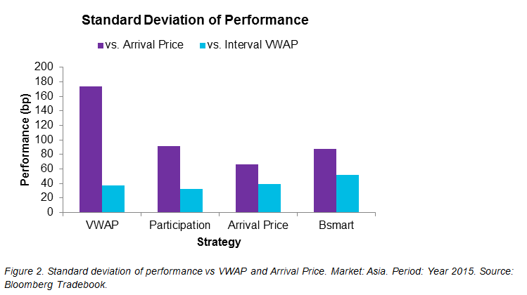 Figure 2. Standard deviation of performance vs VWAP and Arrival Price. Market: Asia. Period: Year 2015. Source: Bloomberg Tradebook.