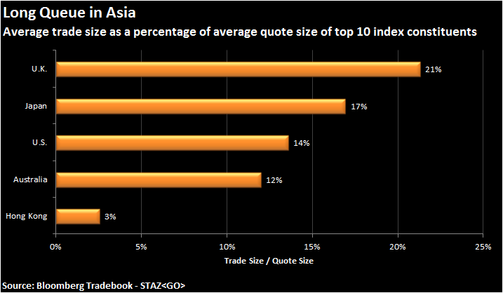 Figure 1: Average trade sizes as percentage of average quote by market