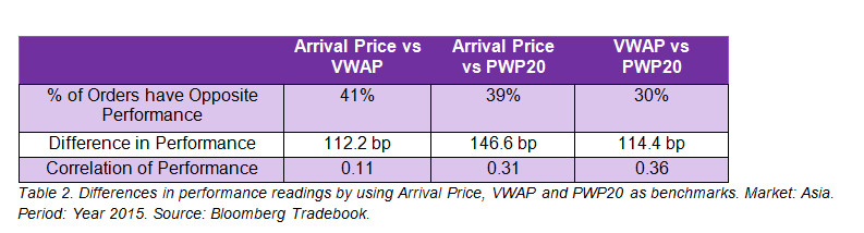Table 2. Differences in performance readings by using Arrival Price, VWAP and PWP20 as benchmarks. Market: Asia. Period: Year 2015. Source: Bloomberg Tradebook.