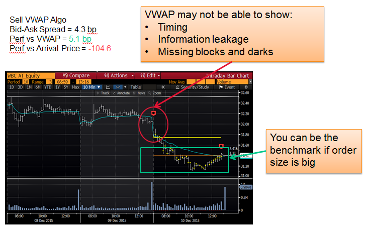 Figure 1. Shortcomings of benchmarking vs VWAP. Source: Bloomberg Tradebook.