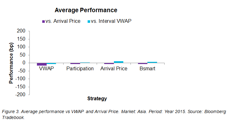 Figure 3. Average performance vs VWAP and Arrival Price. Market: Asia. Period: Year 2015. Source: Bloomberg Tradebook.