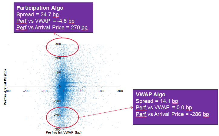 Figure 4. Outliers hidden by benchmarking vs. VWAP. Market: Asia. Period: Year 2015. Source: Bloomberg Tradebook.
