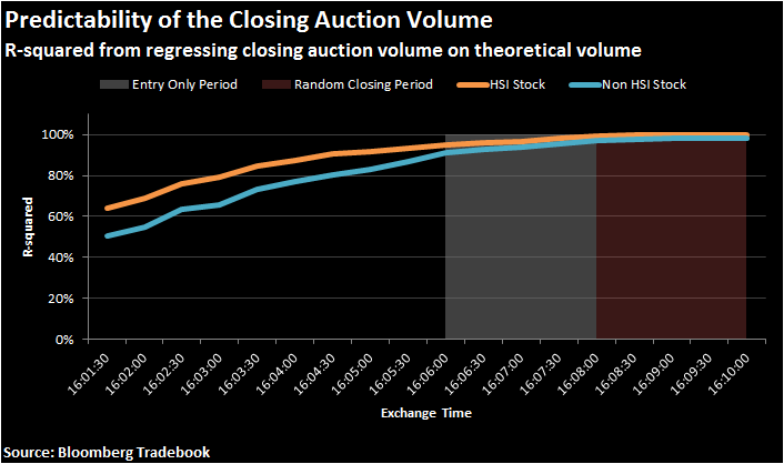 r-squared from regressing the closing auction volume on theoretical volume