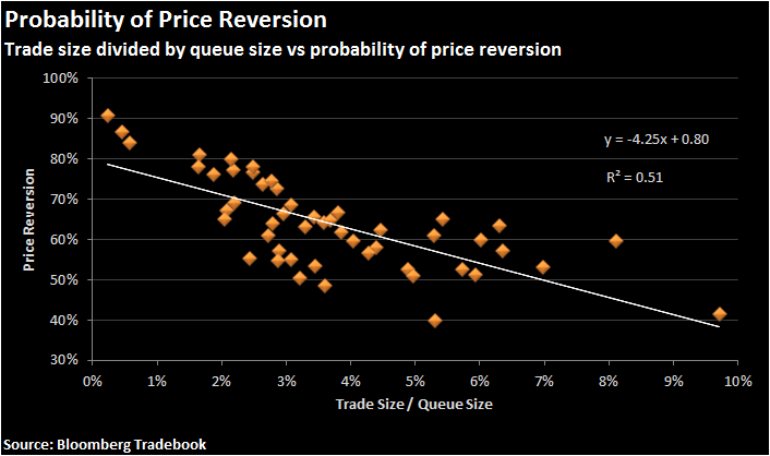 Figure 4: probability of price reversion is correlated to the queue size