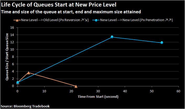 Figure 2: lifecycle of queues that start at the new price level