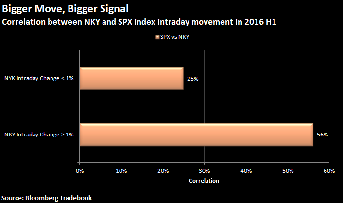 Correlation between NKY and SPX index intraday movement in 2016 H1