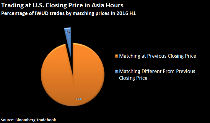 Trading at US closing price in Asia Ahours