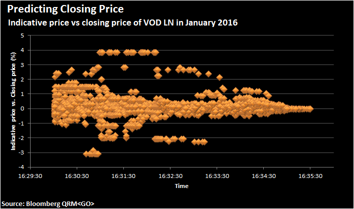 Figure 2. Differences between indicative price and the actual closing price of VOD LN during the pre-auction session.