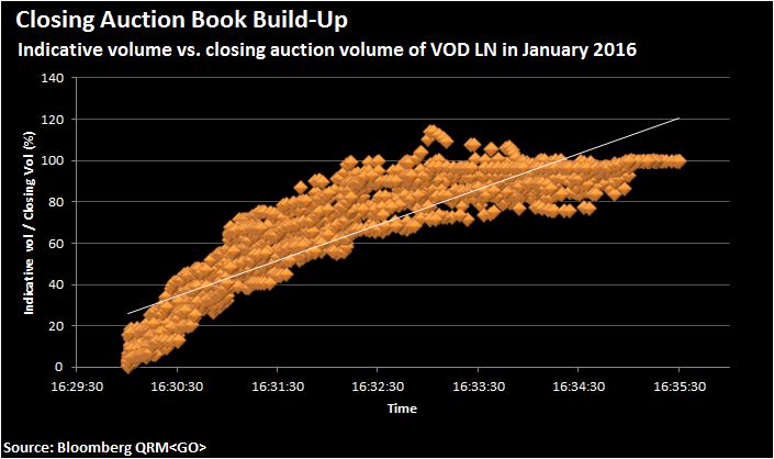 Figure 3. Indicative volume as a percentage of final closing auction volume of VOD LN during the pre-auction session