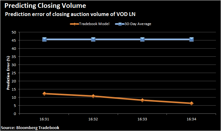 Figure 4. Prediction error of VOD LN closing auction volume by using 30-day moving average and Tradebook closing auction volume prediction model. Sample period: 2015 H2.