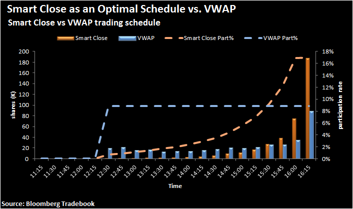 Figure 4. A sample of Smart Close allocation vs VWAP allocation for 400,000 shares of ANZ AU at medium urgency level. VWAP strategy is assumed to start time at the same time as the Smart Close strategy.
