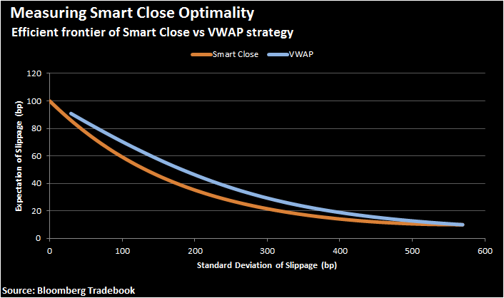 Figure 6. An example of efficient frontier of Smart Close vs VWAP strategy for benchmarking the closing price.